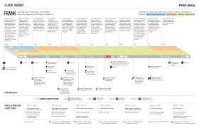 User Journey Chart How To Create A Customer Journey Map Ux Mastery