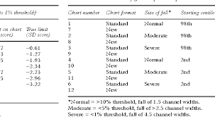 Table 2 From New Chart To Evaluate Weight Faltering