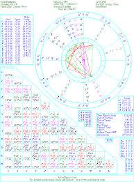 Todd Chart The Natal Chart Of Todd Rundgren