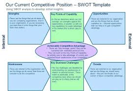 Personal Swot Analysis Example Examples Template Opportunities