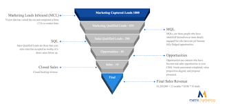 sales for small business sales crm with marketing why you need it for your small business