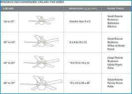 Ceiling Fan Size Chart Chipcard