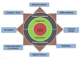 Star Framework Digital Star Framework For Customer Experience Management Living