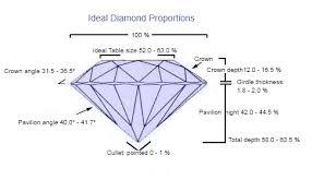 Diamond Cut Chart Ideal Diamond Cut Chart Ajediam