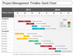 Project Management Timeline Gantt Chart Presentation