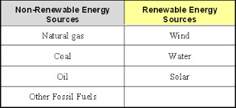 renewable energy lesson org table
