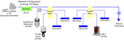 devicenet frequently asked questions from mks instruments devicenet based network schematic