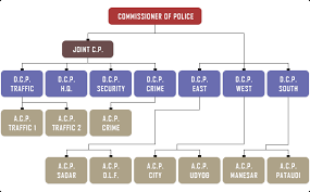 Gurugram Police About Us Organization Structure