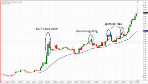 Can Asx Chart Light Up Your Portfolio Returns Asx