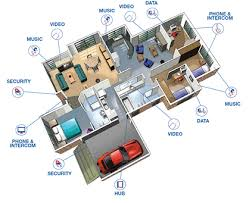 cabling throughout home wiring diagram globalhomeautomation cabling throughout home wiring diagram globalhomeautomation integration example setup
