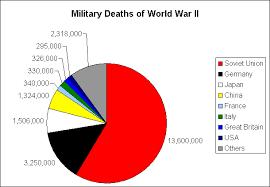 Casualties Of War Putting American Casualties In Perspective