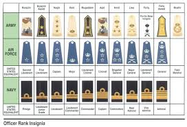British Rank Insignia Chart Beitish Army Ranks British Military Rank Insignia Chart Rank