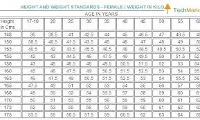Height N Weight Chart According To Age 73 Accurate Height Weight Chart With Pictures