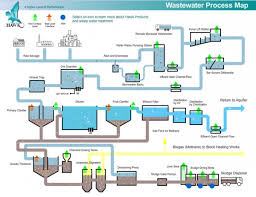 Waste Water Treatment Flow Chart Wastewater Treatment Plant Flow Diagram