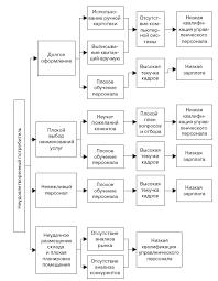Курсовая выполнения стратегии организации загрузить Курсовая выполнения стратегии организации