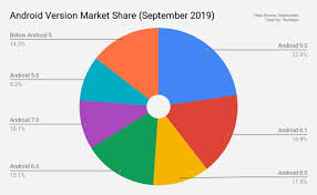Share Chart Android Version Market Share Chart Techtippr