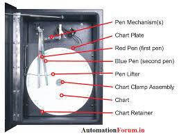 Circular Chart Recorder Calibration Temperature Pen
