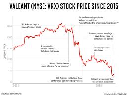 Tesla Stock Quote Unique Vrx Stock Quote Magnificent Vrx Stock Quote Unique Tesla Stock Price