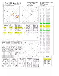 Jyotish Birth Chart In Hindi How Is This Horoscope For Real Estate Business Date Of