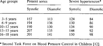 Blood Pressure Chart For Children And Adults Blood Pressure Values Mm Hg Download Table