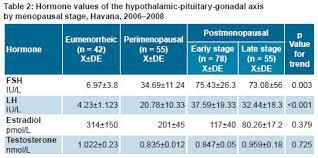 Menopause Hormone Levels Chart