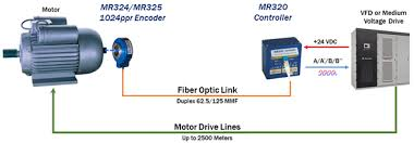 micronor product fiber optic rotary encoders we recommend the mr320 series for new applications but the mr310 series is still available for mr320 product info scroll down or use these direct links