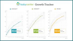 Child Growth Foundation Centile Charts Rowth Chart Infants Age And Weight Charts Height Weight
