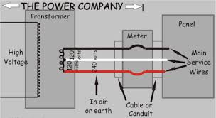your fairfax county home s power distribution fairfax electrical once the power leaves the meter set up by your local utility company it will then travel directly to your panel s via a service entrance cable