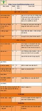 Daily Diet Chart For Good Health Healthy Diet Chart Hindi The Nutrition Source