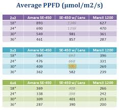 Ppfd Measurements Analysis For Leds 420 Magazine