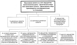 НАЛОГОВОЕ ПРАВО Финансовое право Лекции продолжение  44 gif