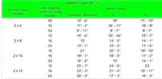 Dimensional Lumber Span Chart Deck 2 X 6 Ceiling Joist Span Table Jastuci Biz