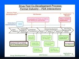 Clinical Trial Process Overview