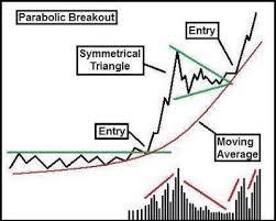 Steve Burns On Forex Trading Basics Intraday Trading