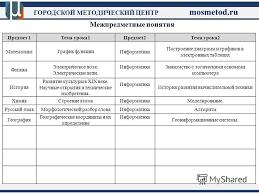 Презентация на тему ГОРОДСКОЙ МЕТОДИЧЕСКИЙ ЦЕНТР mosmetod ru  11 Межпредметные