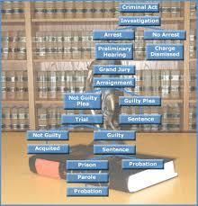 Criminal Justice Definition Process Criminal Justice Webquest