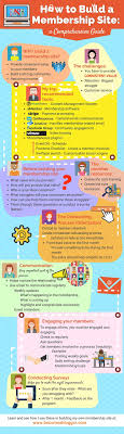 Best 25+ How to build website ideas on Pinterest | Building a ...