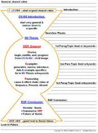 popdev essay outline annotated bibliography custom essay  popdev essay outline