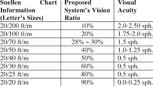 Vision Levels Chart Snellen Chart And Vision Ratio Information 22 Download Table