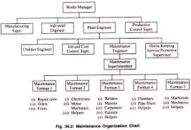 Service Department Flow Chart Organization Of Maintenance Department With Flowchart