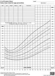 Bmi Height Weight Chart Bmi Charts For Boys Lamasa Jasonkellyphoto Co