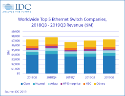 Idc Charts Modest Gains In Global Ethernet Switch Router