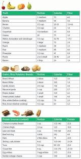 Calories For Common Foods In 2019 Food Calorie Chart