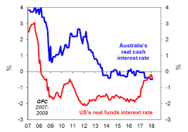 Chart Of The Week The End Of Cheap Money Is Coming