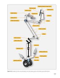 aircraft hydraulic system schematic diagram wiring diagram wiring diagram for a cessna stinson wiring diagram wiring single acting hydraulic system diagram wood spliter