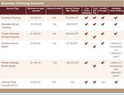 Business Checking Account Comparison Chart 1st Capital Investment Bank