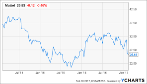 Mattel Pays Out A Very Attractive 5 9 Dividend Yield