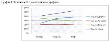 Интернет маркетинг как подготовить отчет для коммерческого  График 1
