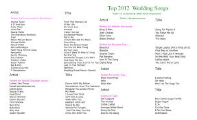wedding songs Wedding First Dance Songs Of 2015 Wedding First Dance Songs Of 2015 #18 wedding first dance songs 2016