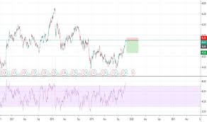 Wfc Stock Price And Chart Nyse Wfc Tradingview